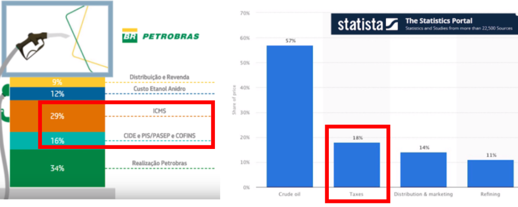 Empresa nos EUA - Impostos Brasil X EUA