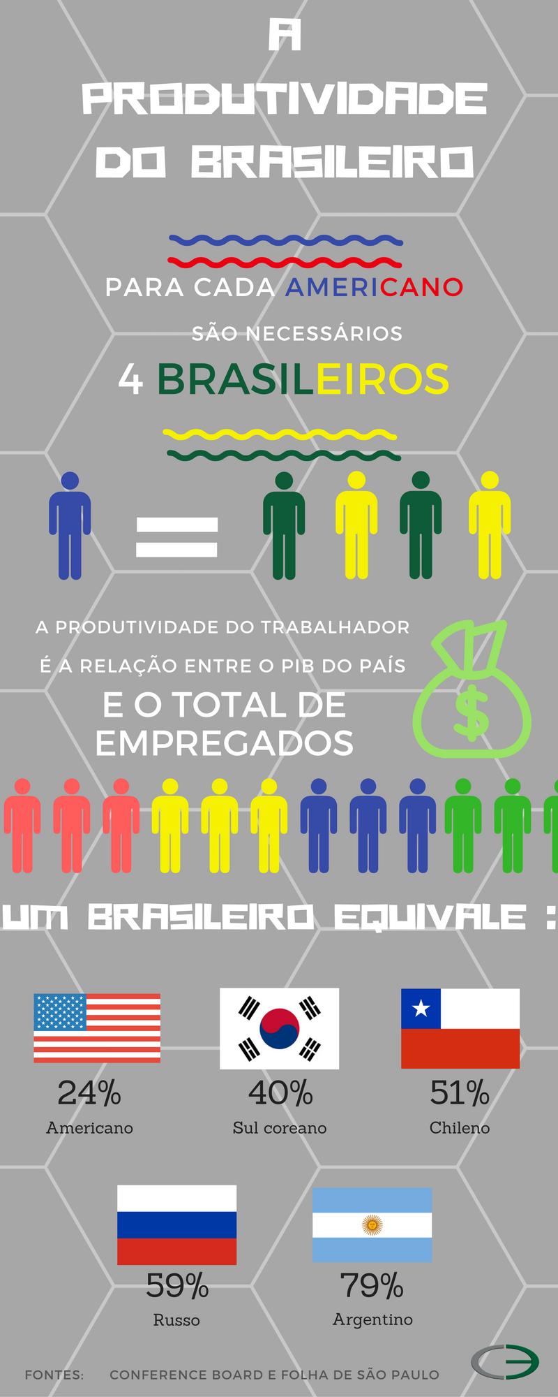 Elo Group A Baixa Produtividade Trabalhador Brasileiro Infográfico