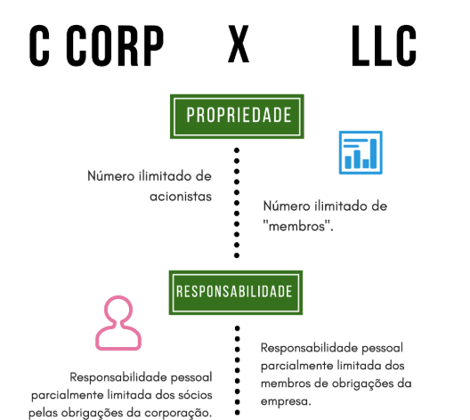 abertura empresa nos eua corp llc infografico