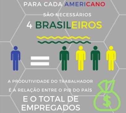 elogroup infografico baixa produtividade trabalhador brasileiro vs trabalhador americano nos EUA