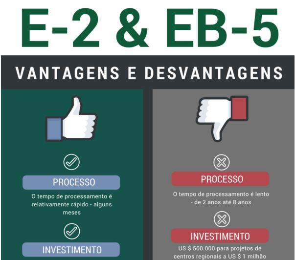 elogroup infografico e-2 e eb-5 comparação visto EUA