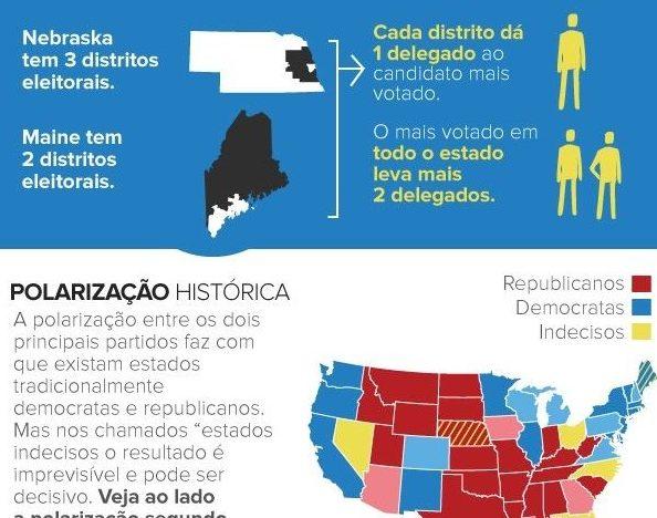 elogroup infografico eleições nos EUA