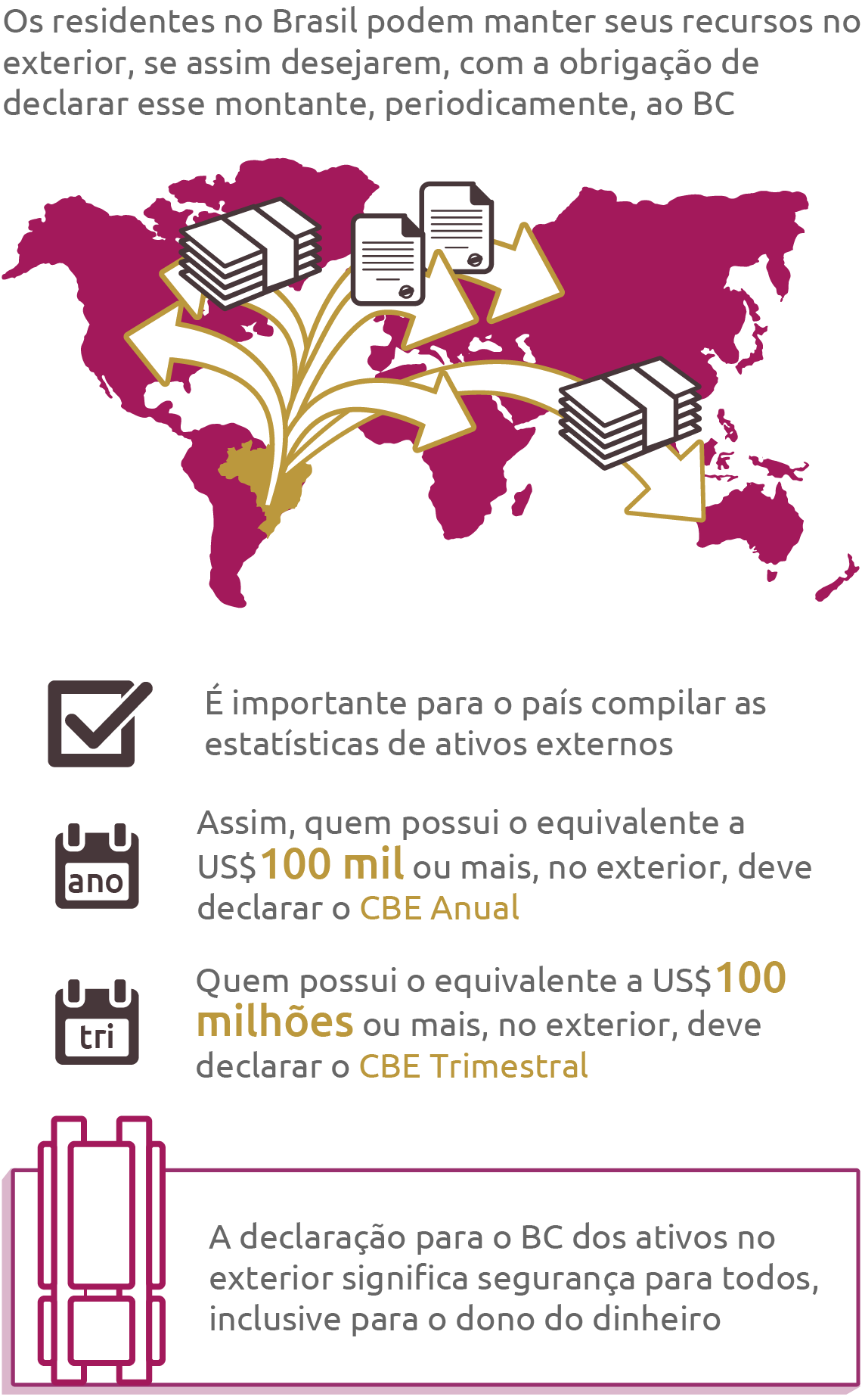 EloGroup declaracao de capitais brasileiros no exterior cbe - BACEN GRAFICO